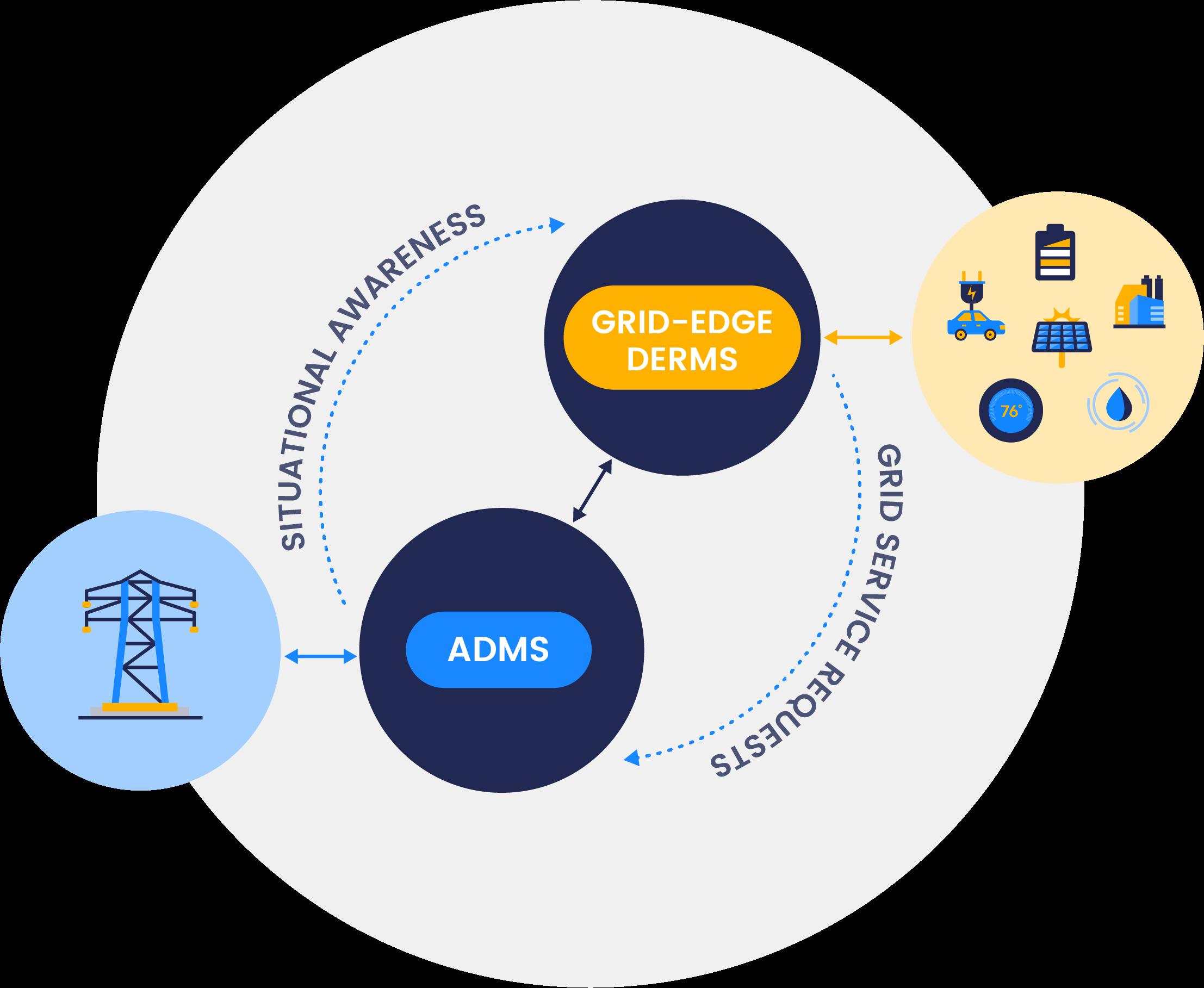 Updated-Platform-integ-ADMS-1546x976px